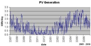 PV generation for 22-Jul-09 to 21-Jul-10
